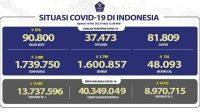 Dari 27 Ribu Orang Dites, Positif Covid-19 Tambah 3.080 Orang