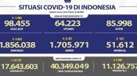 Covid-19 Tambah 5.832, DKI Jakarta Kembali Sumbang Kasus Terbanyak