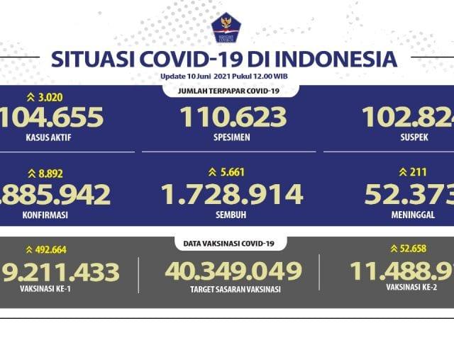 Rekor Usai Libur Lebaran, Kasus Covid-19 Tambah 8.892 Orang